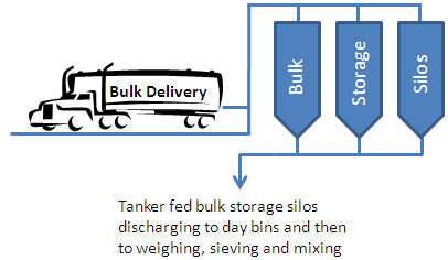 Food Processing: Bulk Delivery Diagram