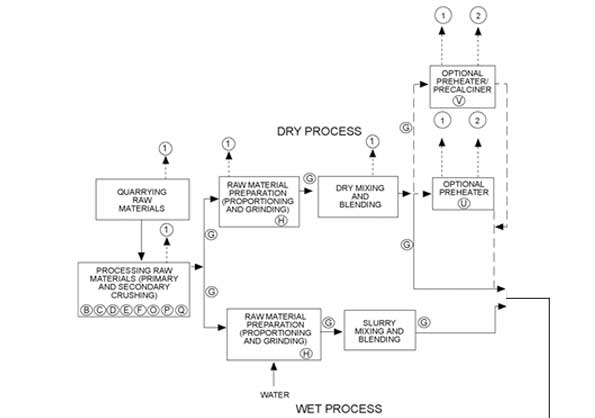 Cement Production Process Diagram - part 1 of 2