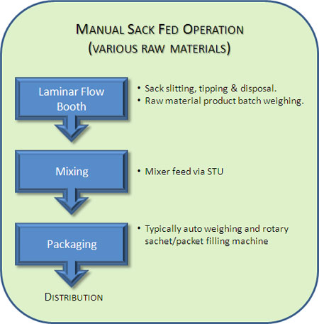 Food Processing: Raw Materials Ops Flow