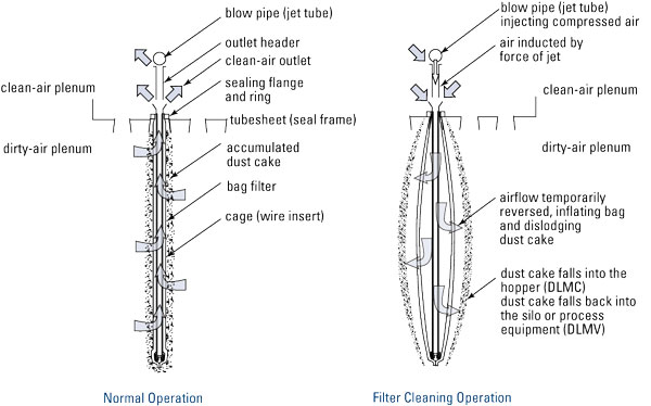Dalamatic Filtration Operation