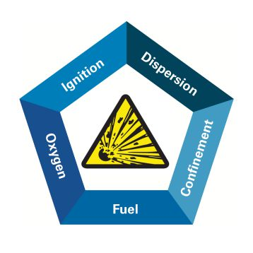 Combustible Dust Hazard Pentagon